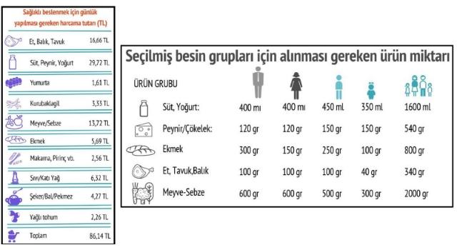 Bisam: Dört kişilik ailenin aylık gıda harcaması 2,584 lira